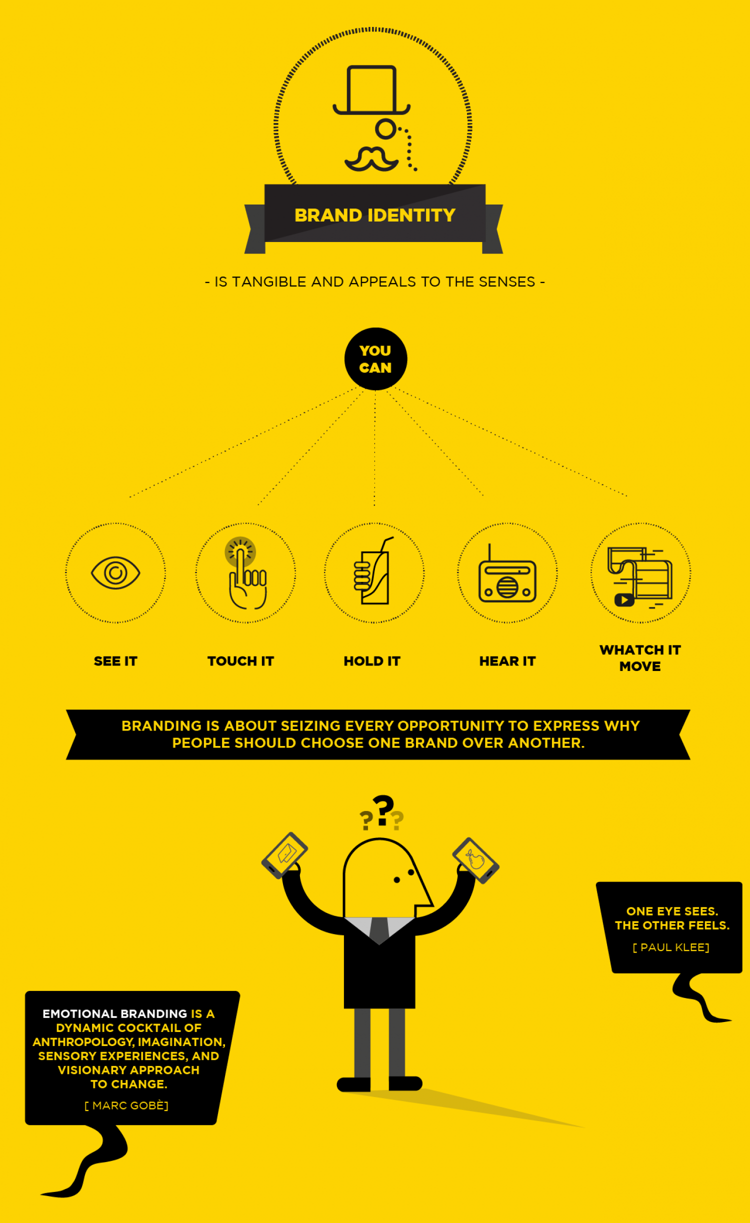 What is Brand Identity Infographic