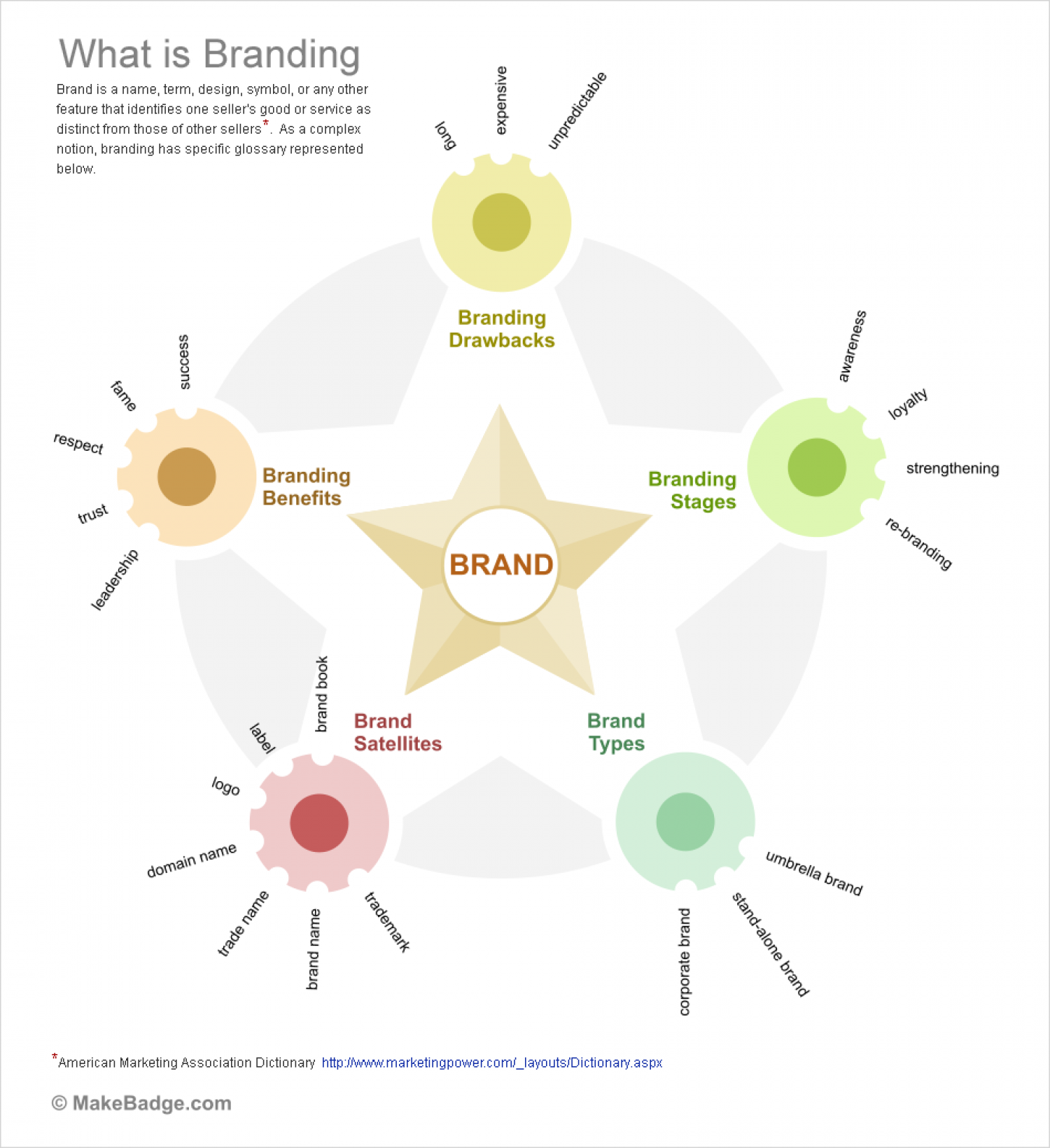 What Is Branding Infographic
