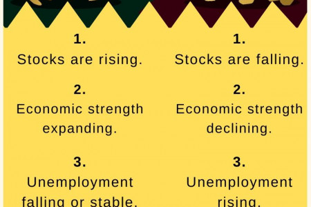 What is Bull and Bear market? Stock Market Basics Infographic