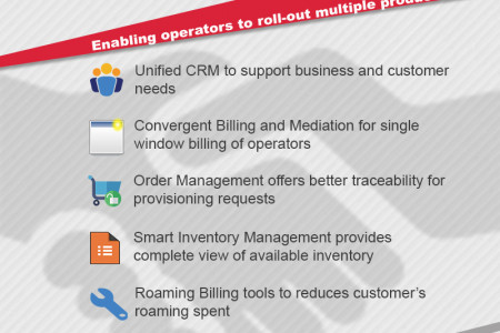 What is Business Support Systems in Telecom Infographic