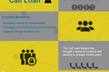 What is call loan Infographic