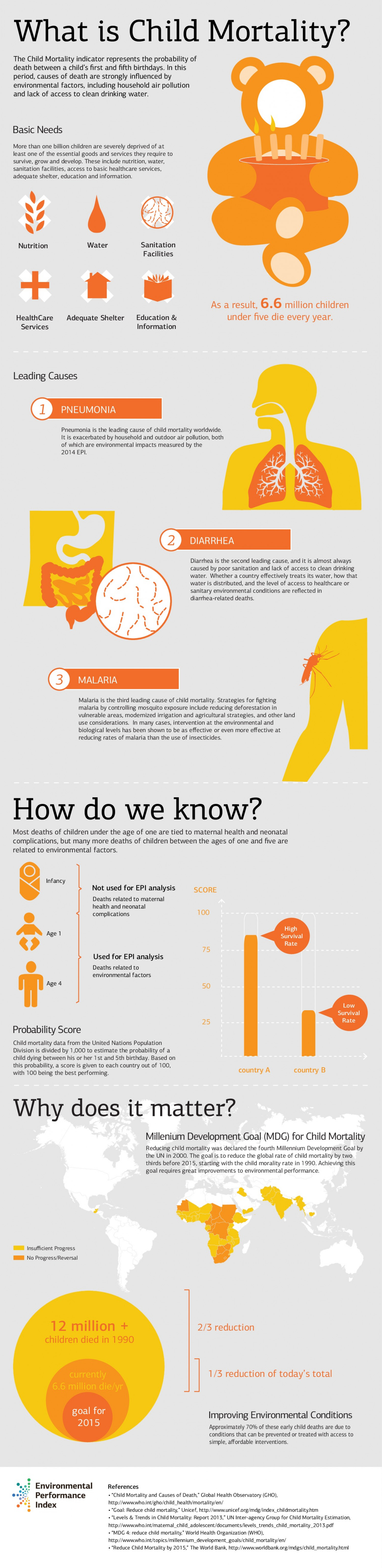 What is a Childhood Mortality Indicator? Infographic