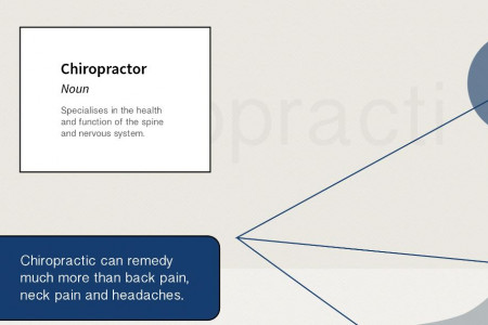 What is Chiropractic & how does it work? Infographic