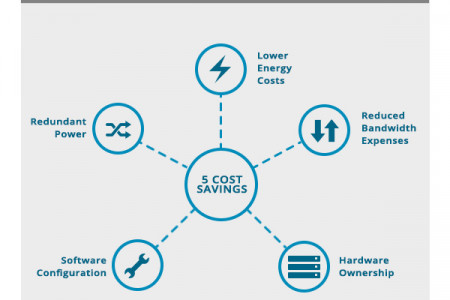 What is Colocation? Infographic