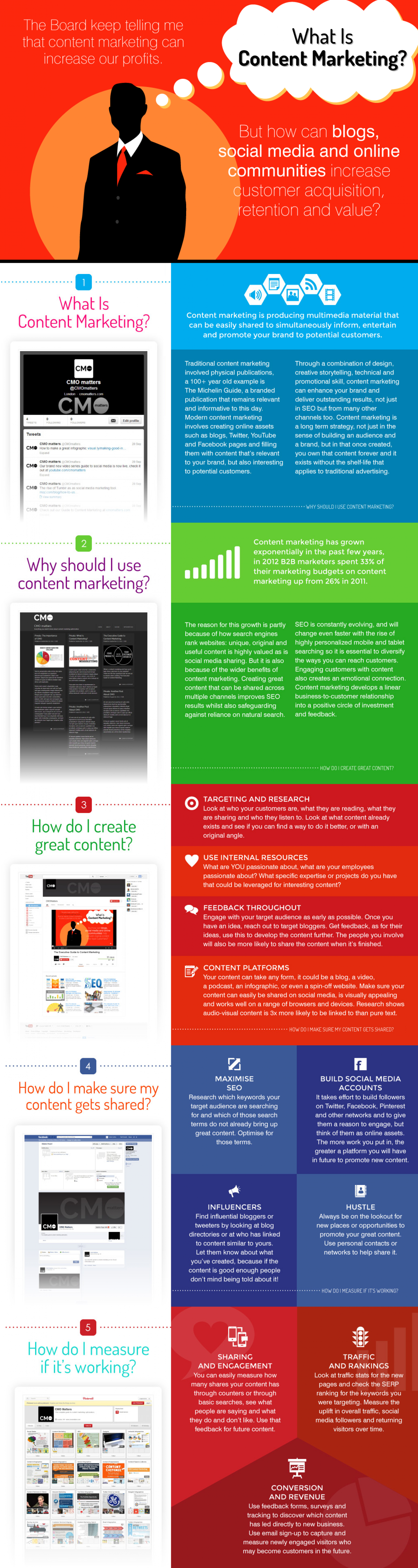 What is Content Marketing? Infographic