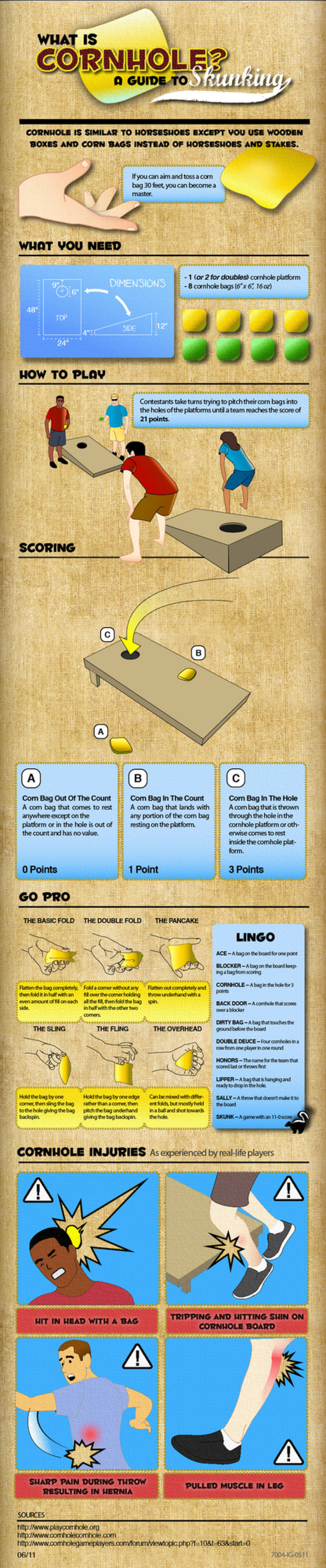 What is Cornhole? Infographic