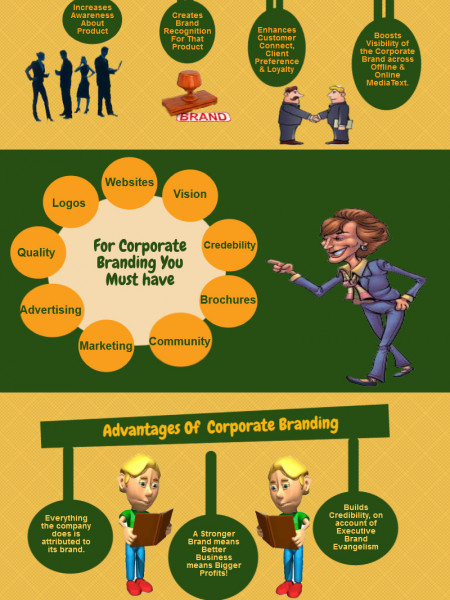 What is corporate branding Infographic