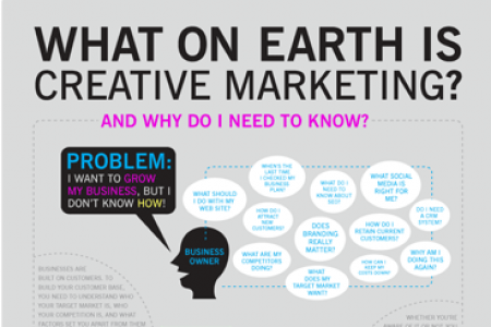 What is Creative Marketing? Infographic