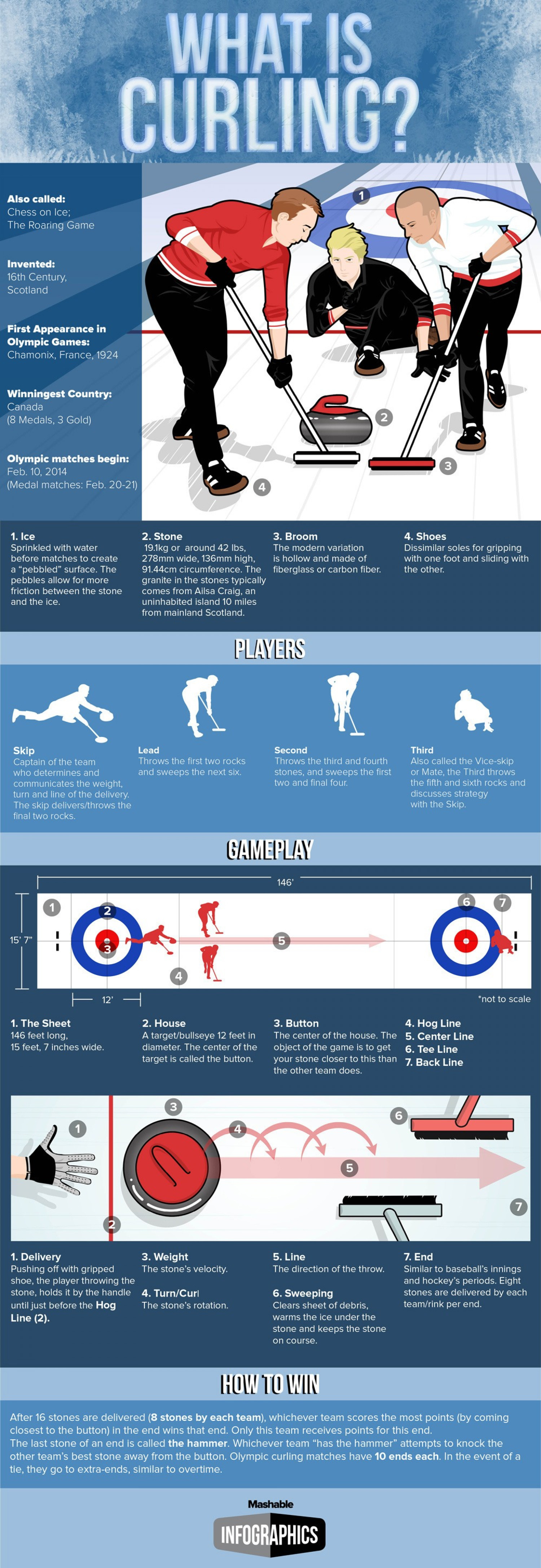 What Is Curling? Infographic