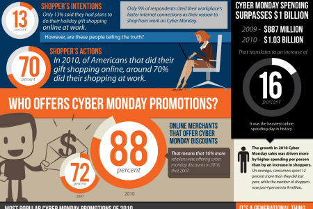 What is Cyber Monday? Infographic