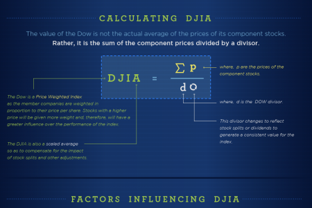 What is Dow Infographic