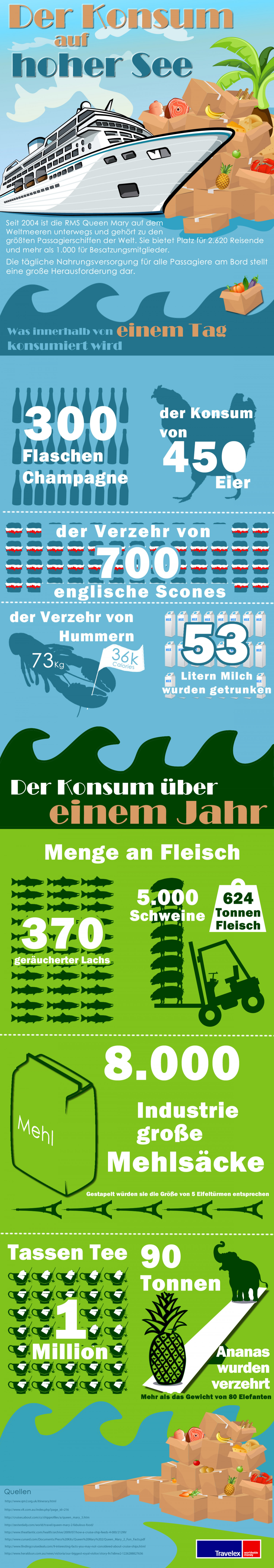 What is Eaten on Board a Cruise Ship? (german) Infographic