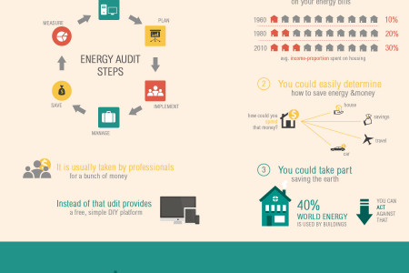 What is energy audit? Infographic