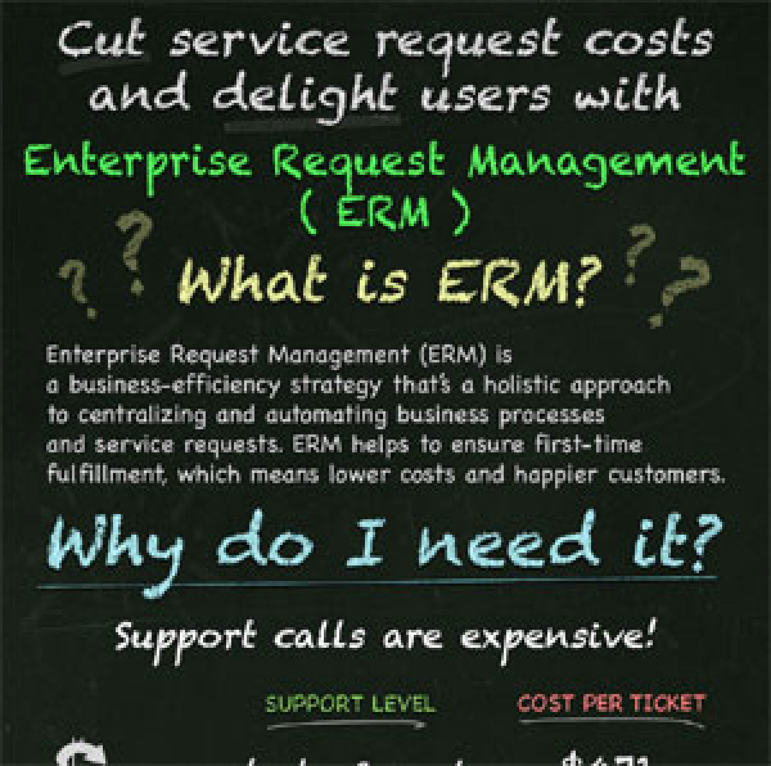 What is Enterprise Request Management? Infographic