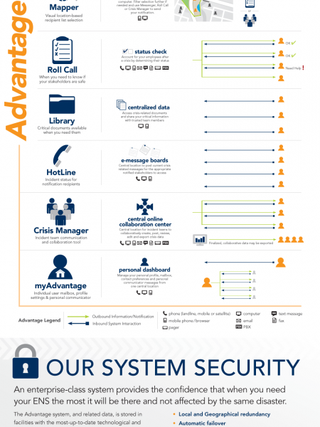 What is Enterprise-Class Emergency Notification Infographic