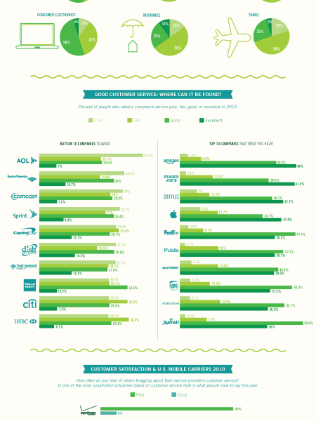 What is Good Customer Service? Infographic