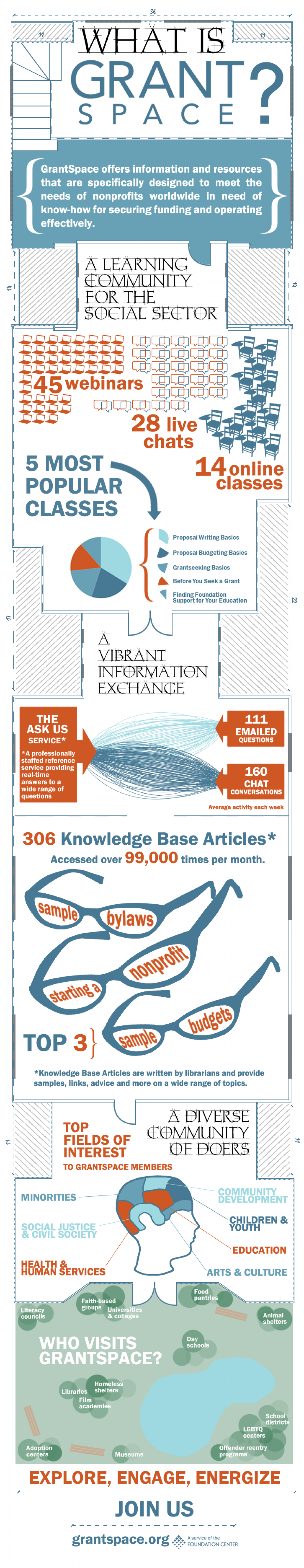 What is GrantSpace?  Infographic