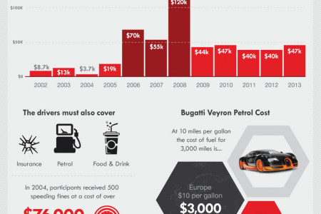What is Gumball 3000? [Infographic] Infographic