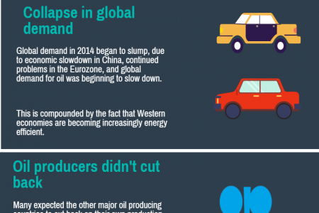 What is happening to the price of oil?  Infographic