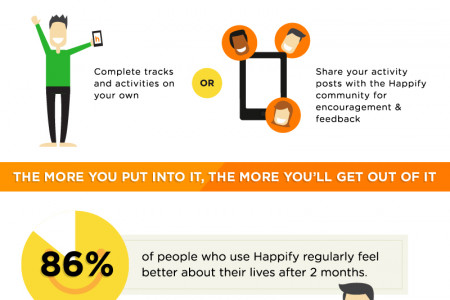 What is Happify? Infographic