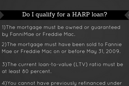What is HARP and Do I qualify for a HARP loan? Infographic