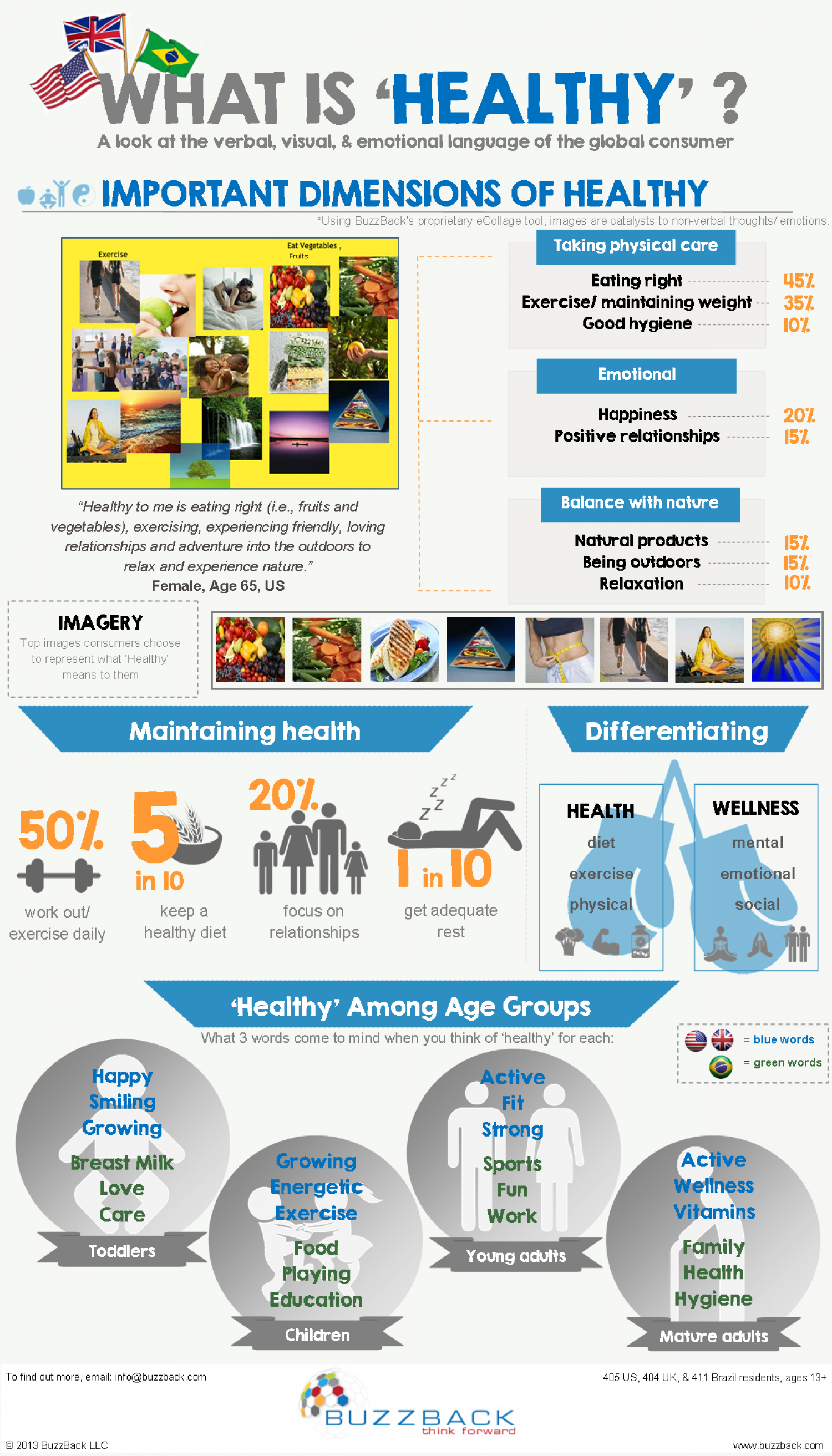 What is 'Healthy'? Infographic