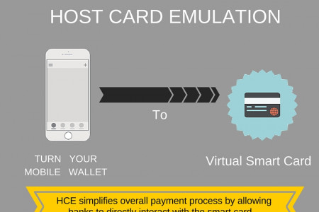 What is Host Card Emulation (HCE) Infographic