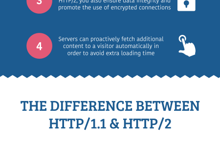 What is HTTP2? Infographic