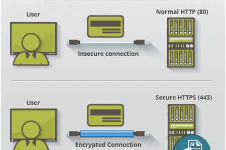 What is Https? Infographic