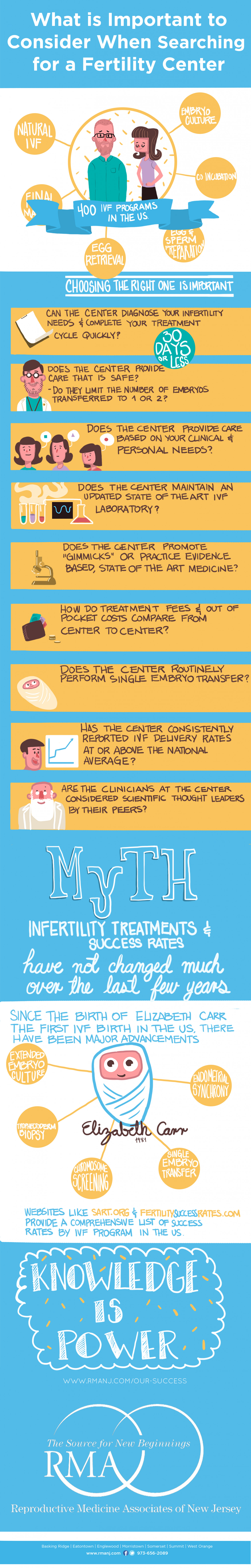 What is Important to Consider When Searching for a Fertility Center? Infographic