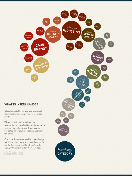 What is Interchange?: The Cost of Accepting Credit Cards Infographic