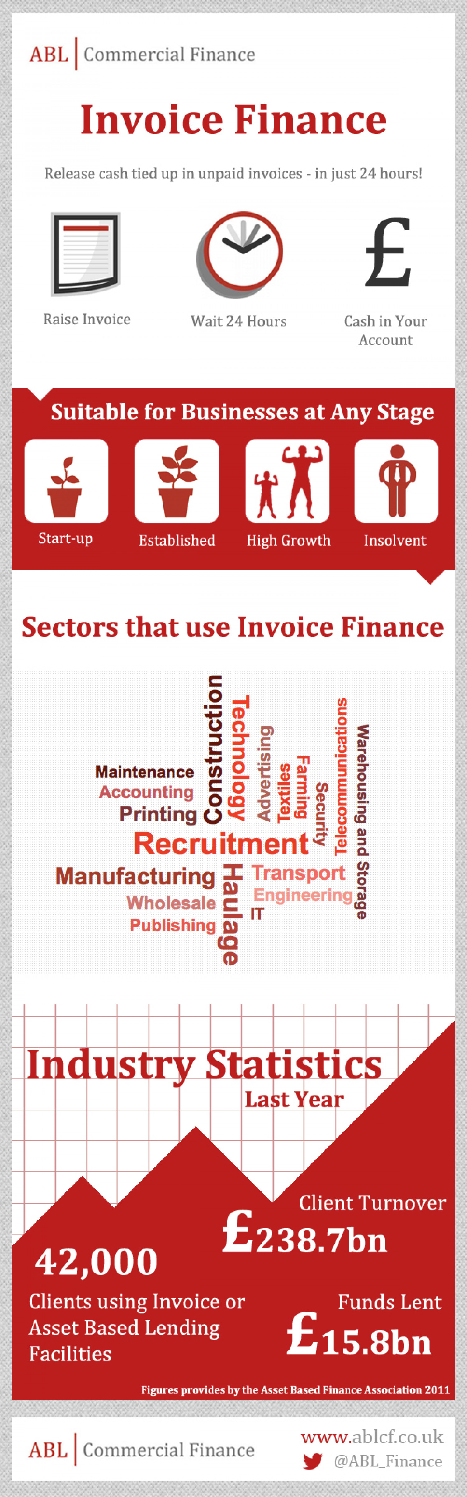 What is Invoice Finance? Infographic