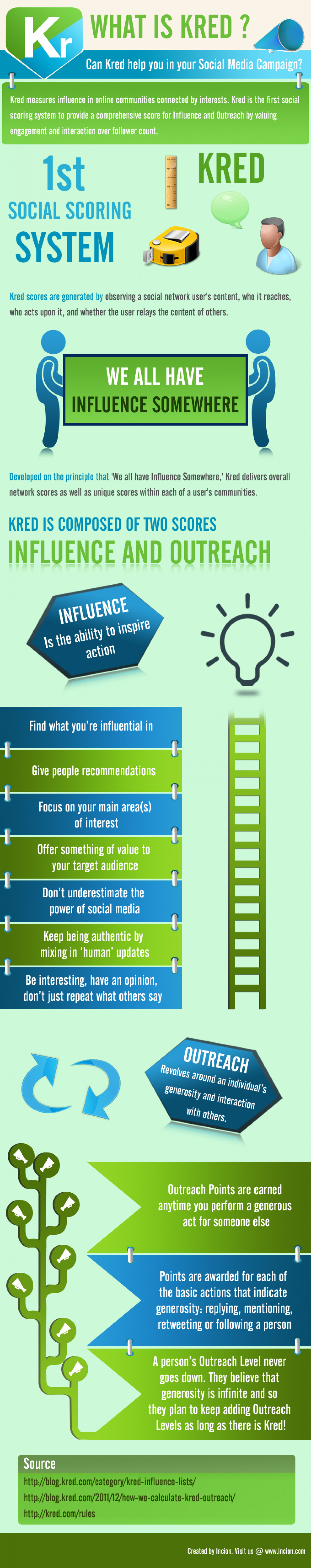 What is Kred? Can Kred Help You in Your Social Media Campaign?  Infographic