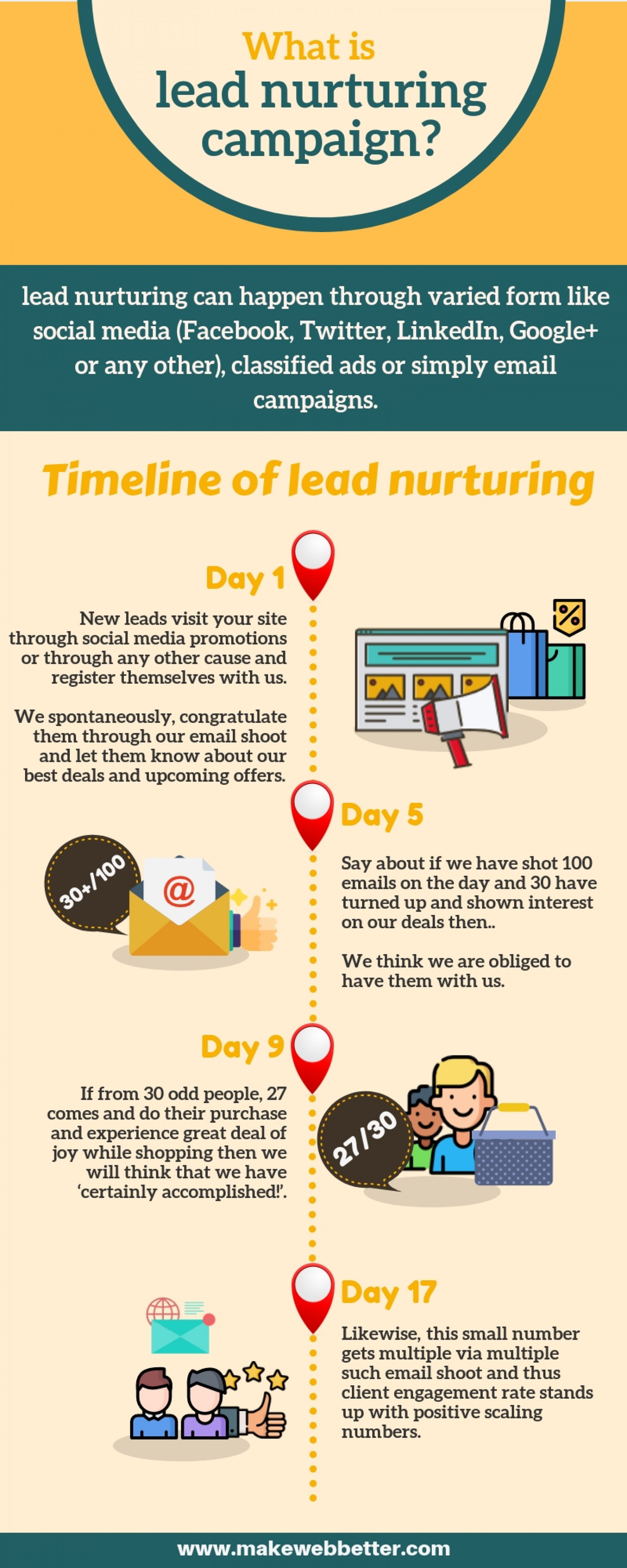 What is Lead Nurturing Campaign? Infographic