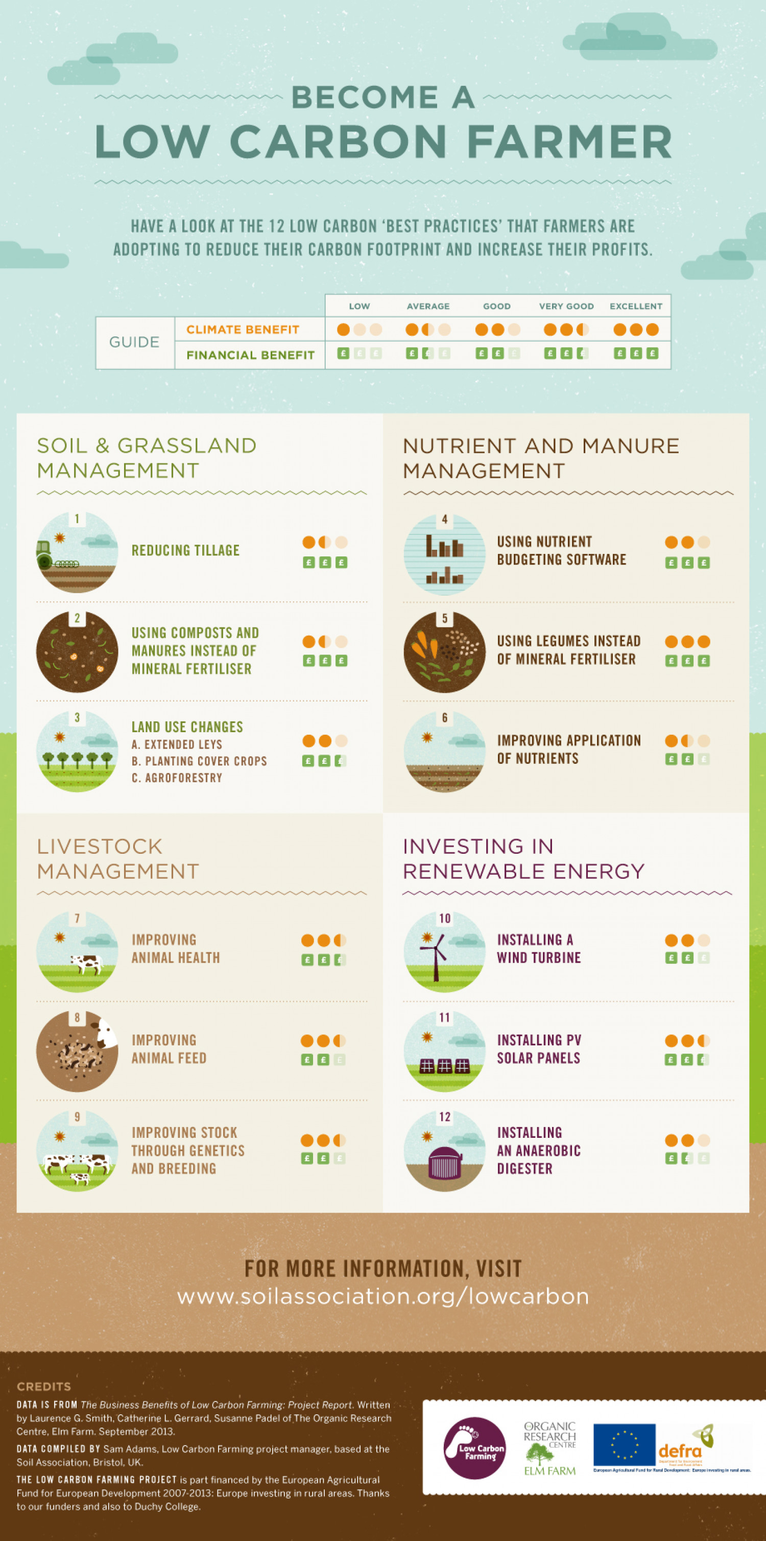 What is Low Carbon Farming? Infographic
