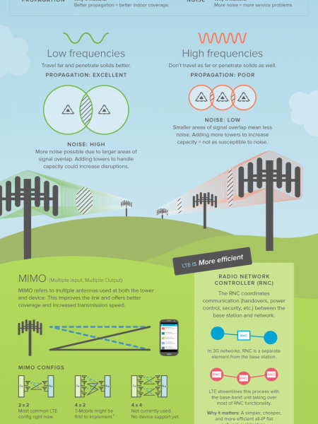 LTE: It's in the Ads. It's in the News. But What Exactly is LTE? Infographic