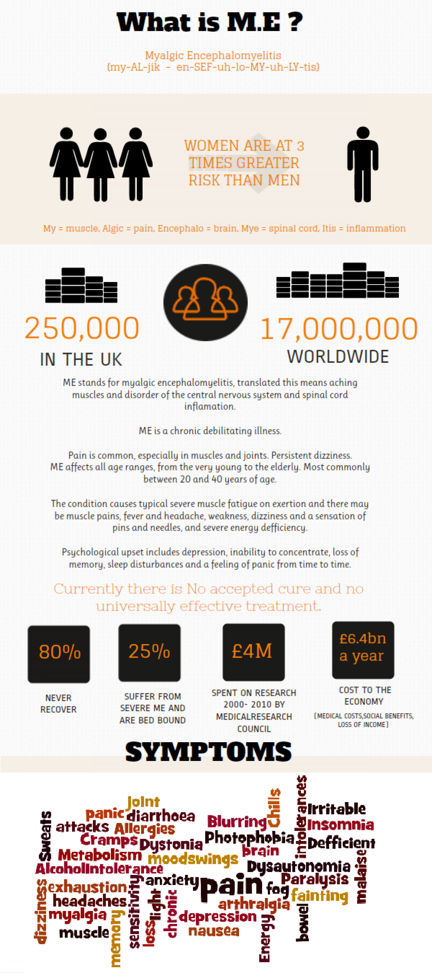 What is M.E? Infographic