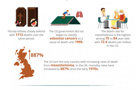 What is Mesothelioma? Infographic