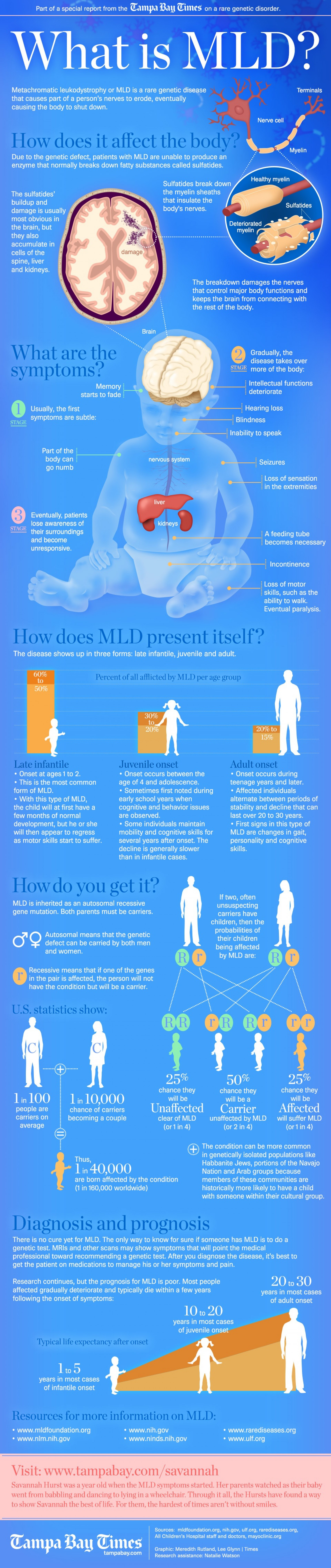 What is MLD? Infographic
