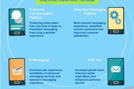 What is Mobile Messaging Solution? Infographic