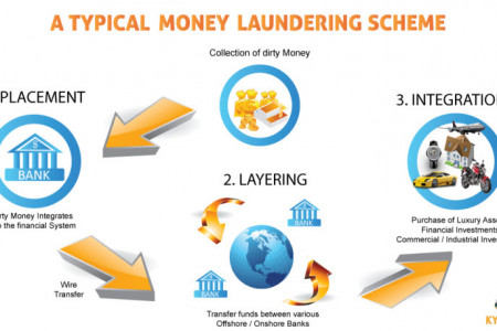What is Money Laundering? By Paul Renner C6 | KYCMap Infographic