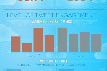 What is More Popular on Twitter? Bill Gates V/S Mark Zuckerberg  Infographic