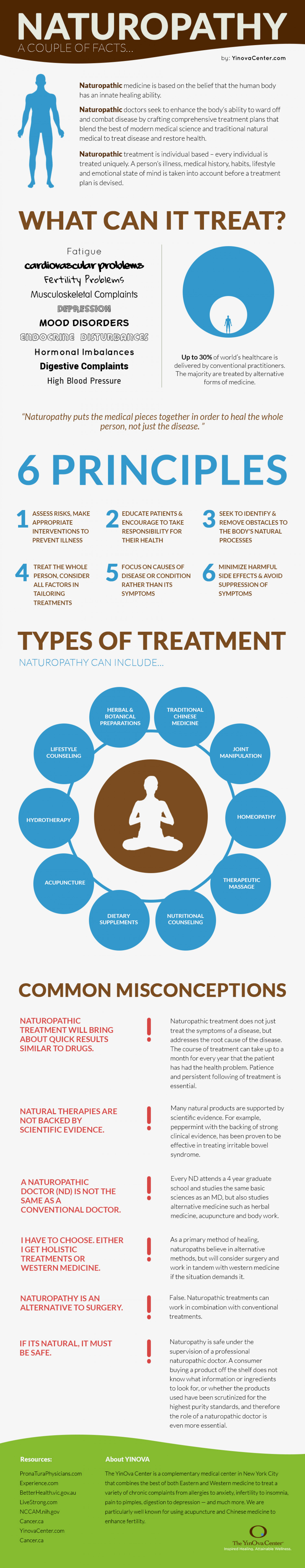 What is Naturopathy? Infographic