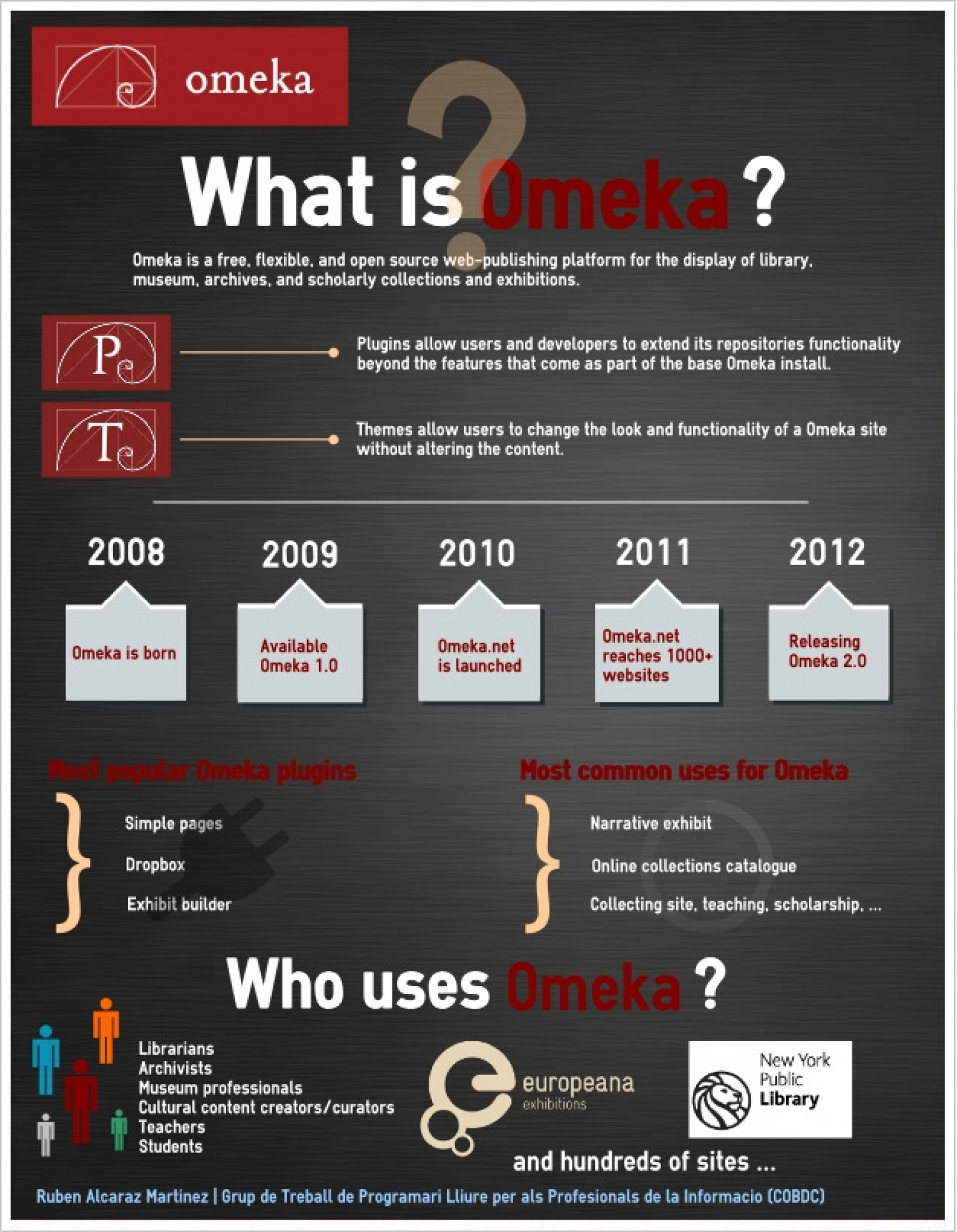 What is Omeka? Infographic