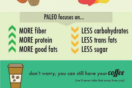 What Is Paleo? [Infographic] Infographic