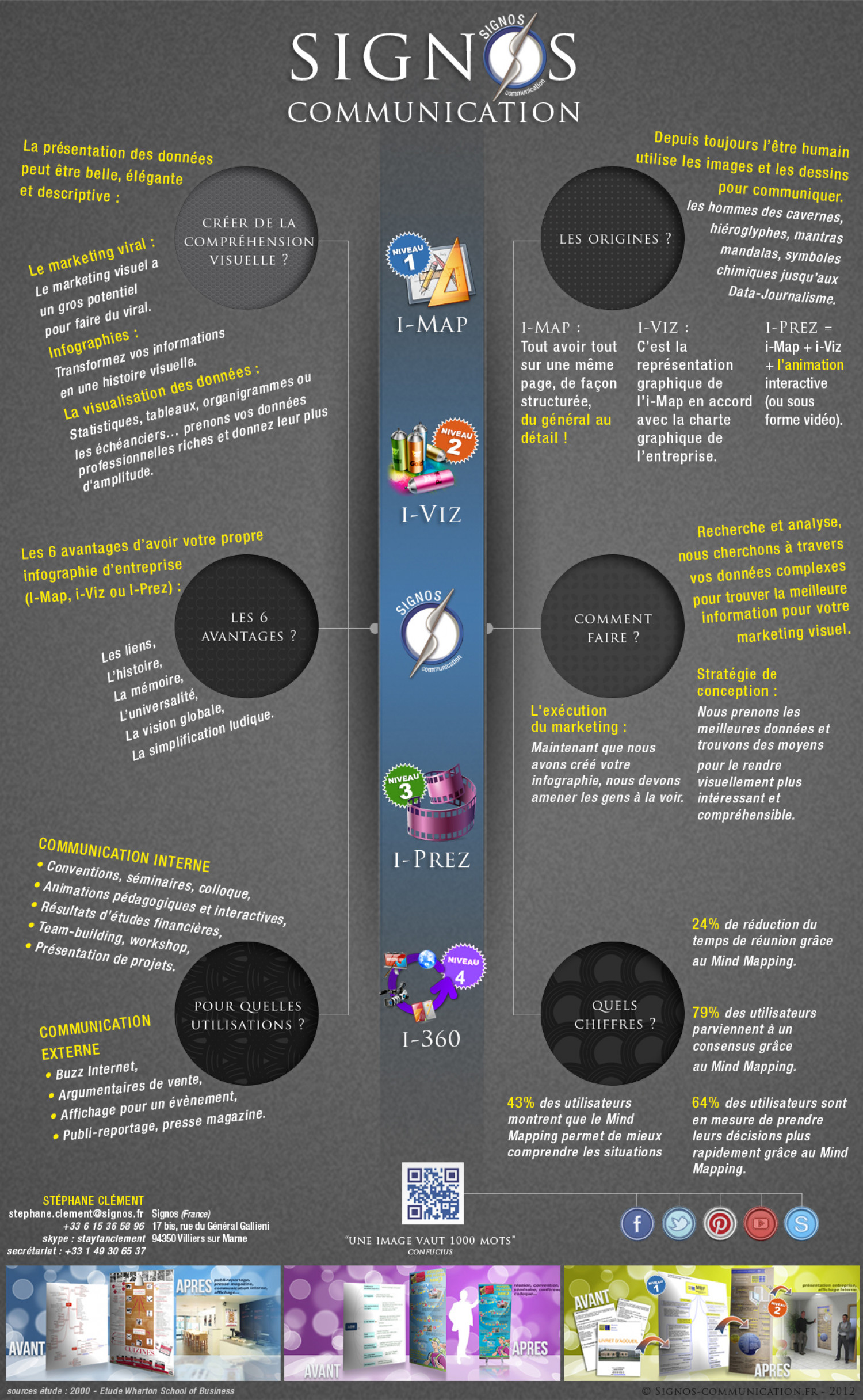 What is Signos Communication? Infographic