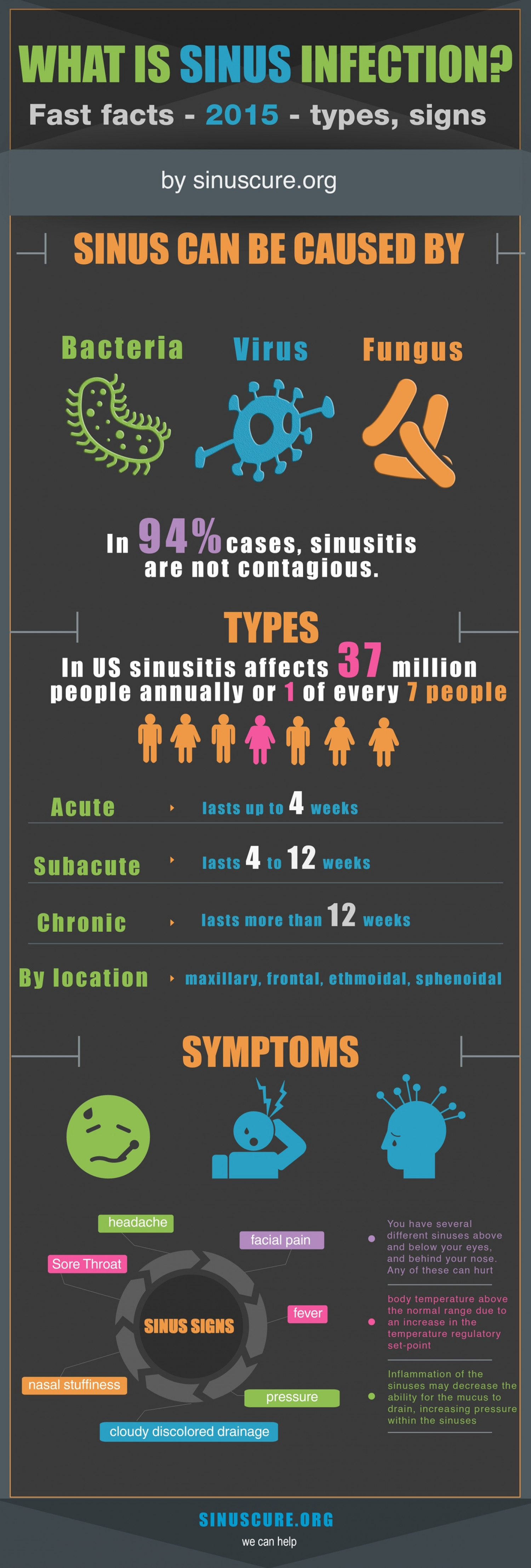 What is Sinus Infection?