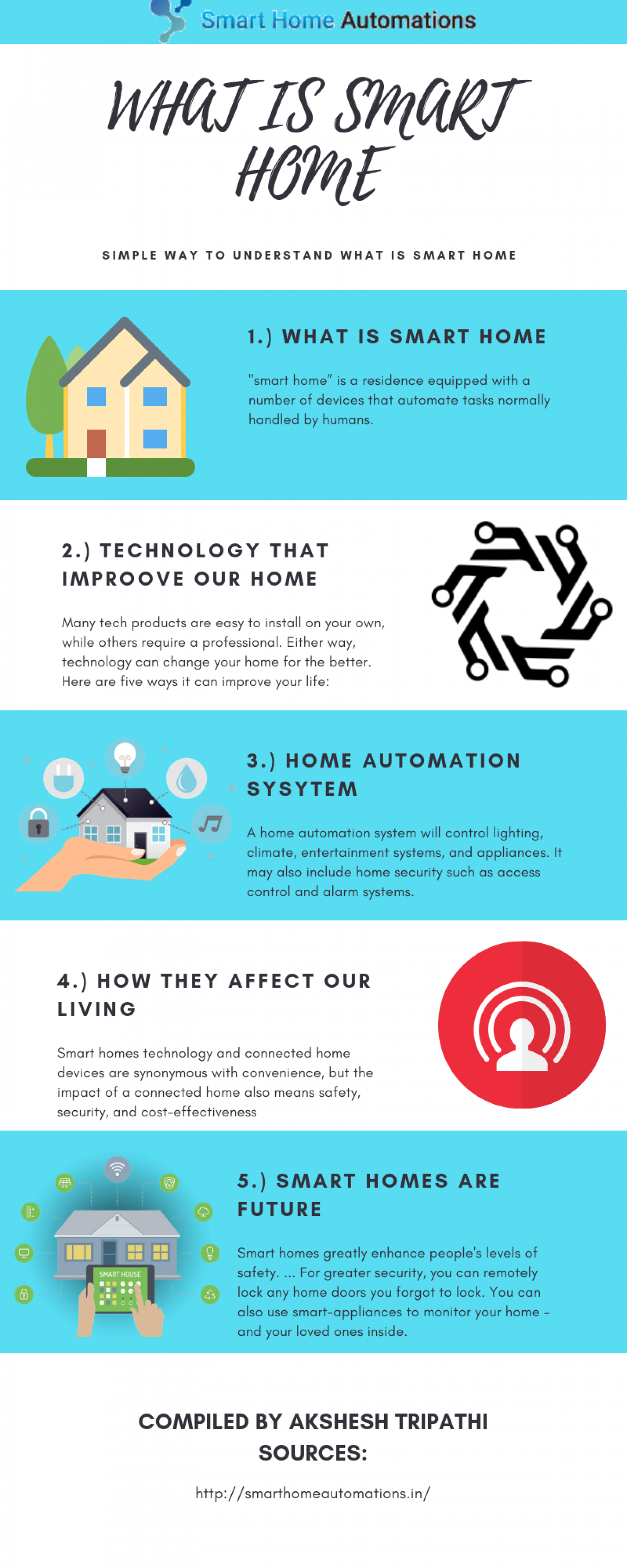 What Is Smart Home Automation Infographic