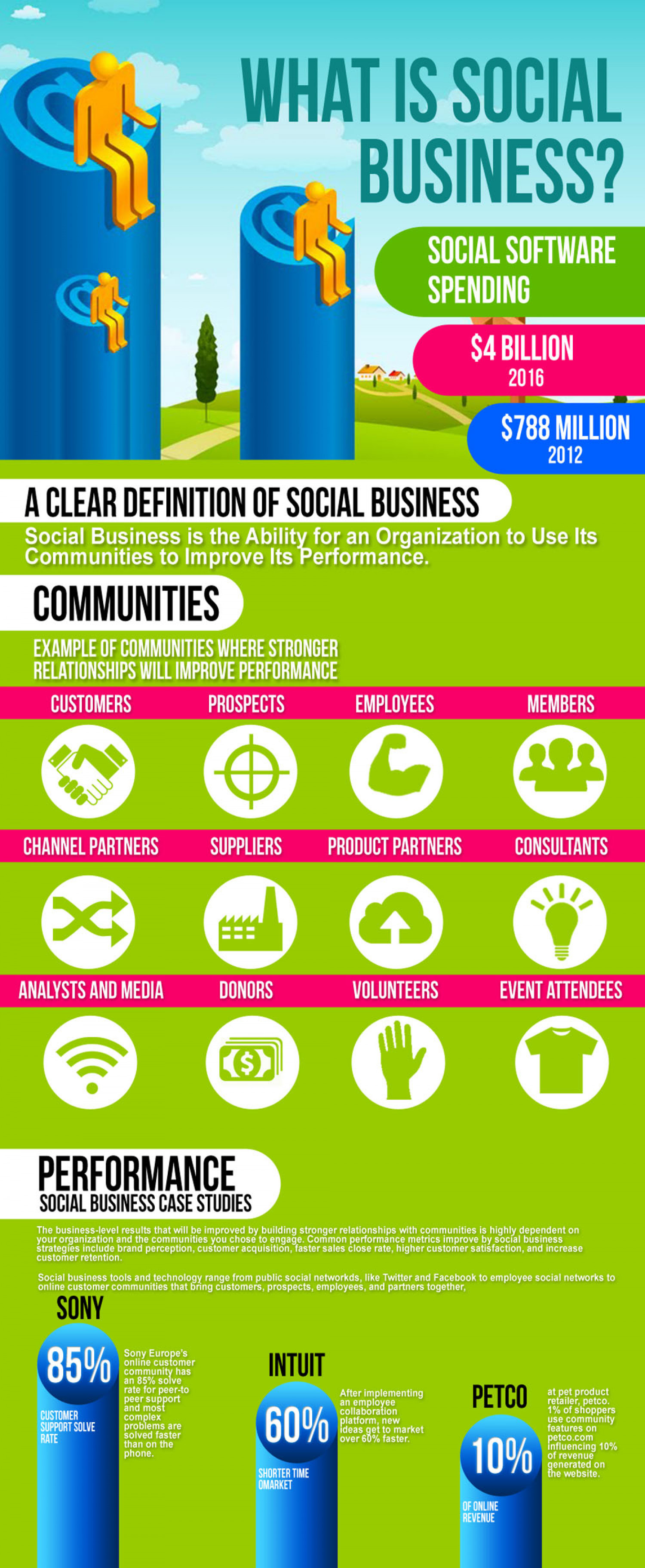 What is Social Business Infographic