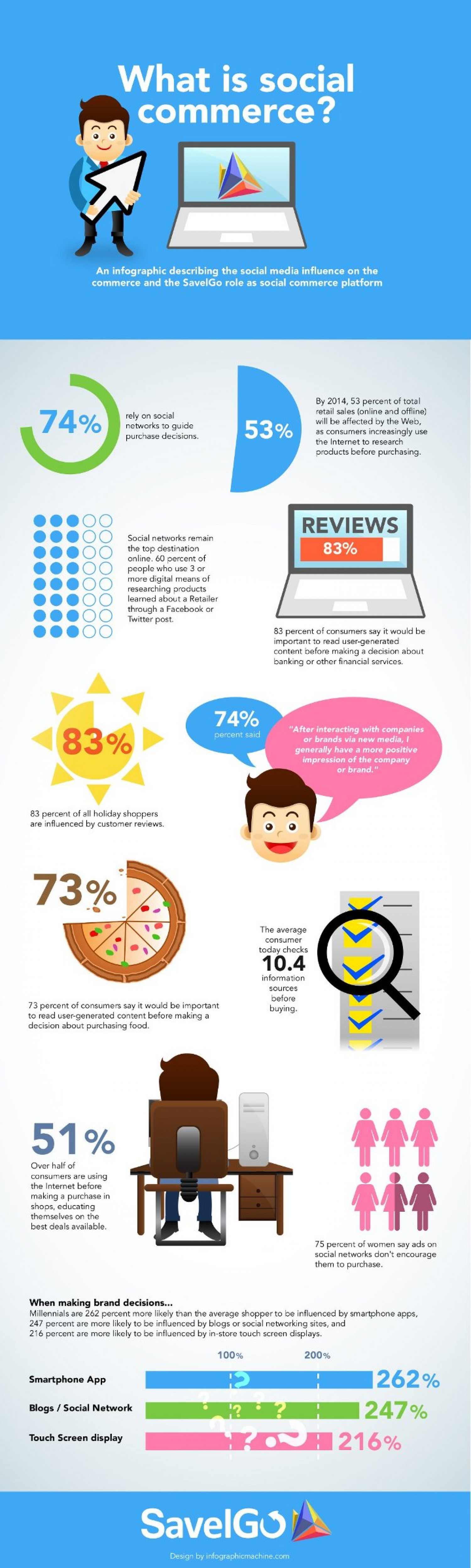 What is Social Commerce? Infographic